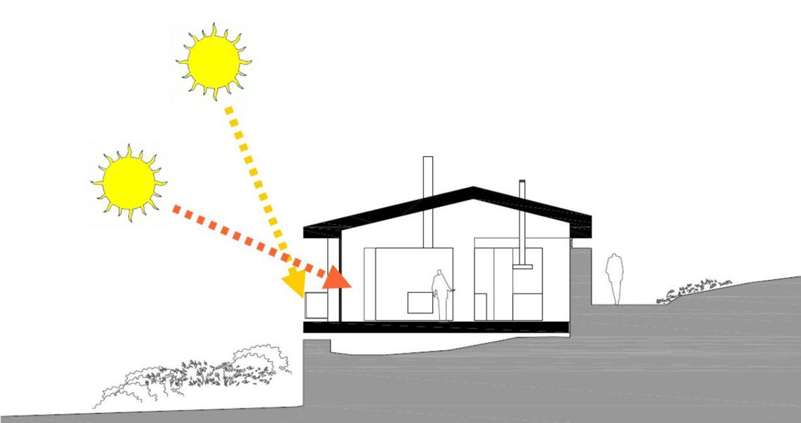 Traxectoria solar